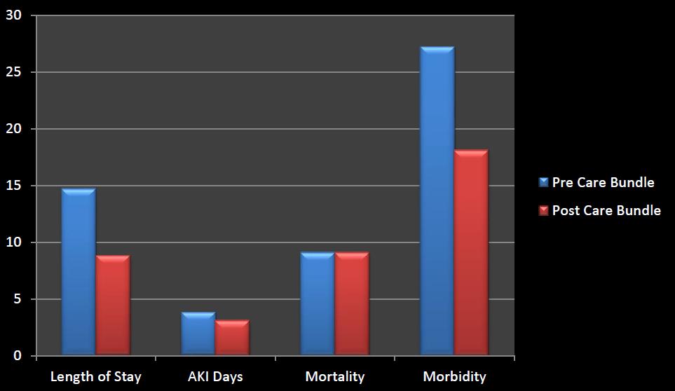 Wrightington Case study graph 2